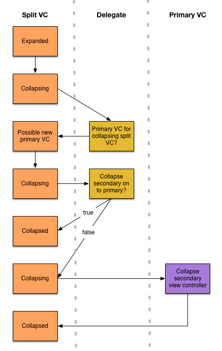 Flow chart of collapsing process
